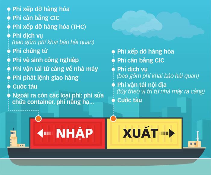"mot so loai phi ma doanh nghiep phai ""cong"" - do hoa: tan dat"