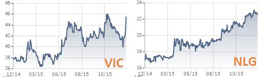 Vingroup (VIC) và Nam Long (NLG) là 2 trong số ít cổ phiếu bất động sản tăng giá mạnh trong năm