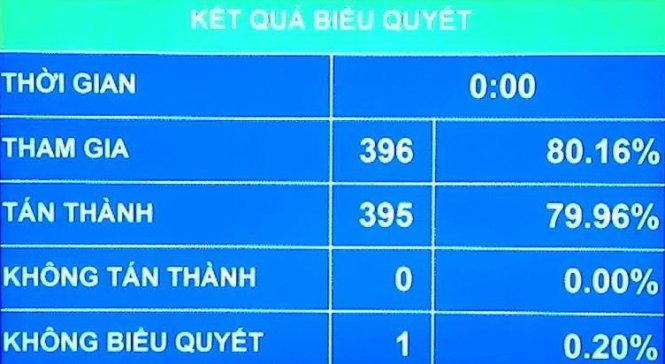 bang dien tu ket qua bieu quyet dieu 1 cua nghi quyet ve ngan sach trung uong nam 2016