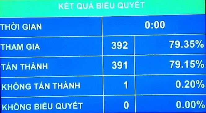 bang dien tu ket qua bieu quyet dieu toan van cua nghi quyet ve ngan sach trung uong nam 2016