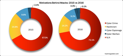 ty le cac vu tan cong nham muc dich chien tranh dien tu da tang gan gap doi (tu 2,4% len 4,3%) trong giai doan 2015-2016. anh: hackmageddon
