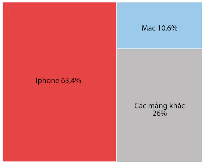 Apple giá trị gấp 8 lần sau 10 năm iPhone ra mắt
