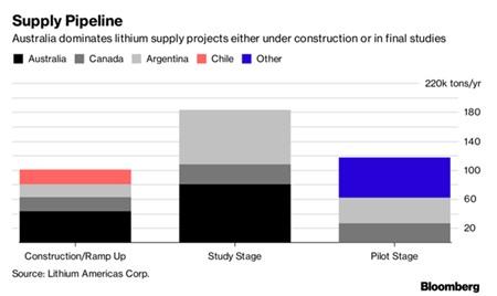 Lithium của Australia thống trị trong nhiều mảng, từ xây dựng cho đến các dự án nghiên cứu (tiêu thụ tấn/năm)