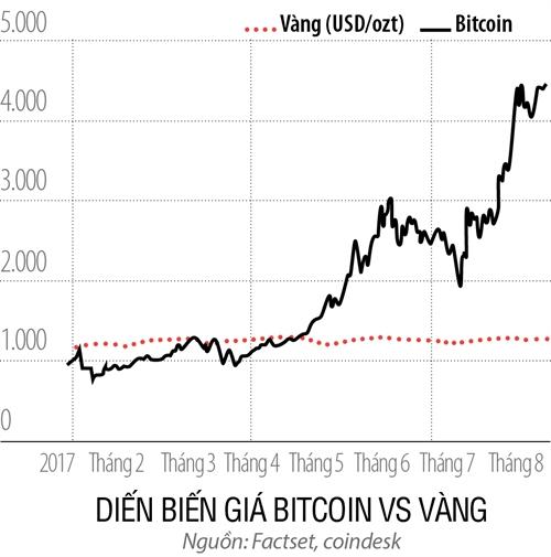 Nên ứng xử thế nào với Bitcoin?
