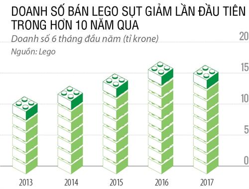 Lego gap han
