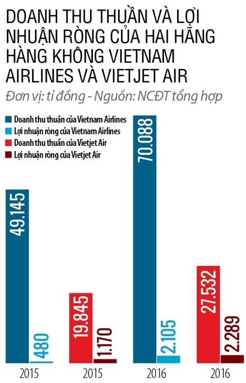 Vi sao AirAsia van quyet tam vao Viet Nam du da ba lan that bai?