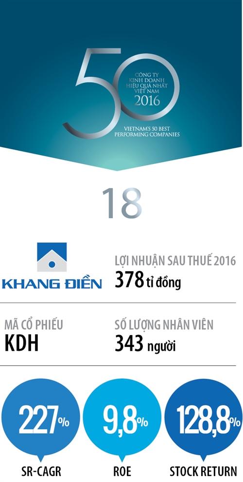 Top 50 2017: Cong ty Co phan Dau tu Kinh doanh Nha Khang Dien