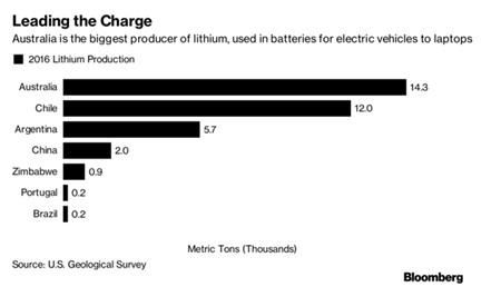 Australia là nhà sản xuất Lithium lớn nhất thế giới (nghìn tấn)