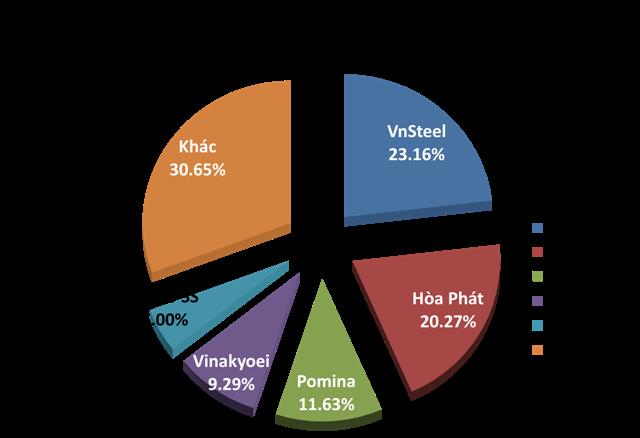 Top 5 nhà sản xuất thép xây dựng chiếm thị phần lớn nhất Việt Nam