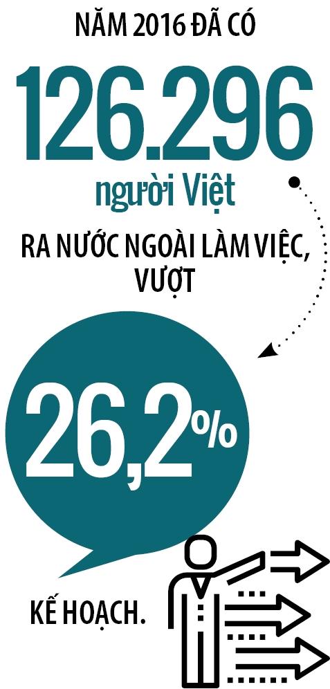 Xuat khau lao dong: Quan ngai nguon nhan luc Viet