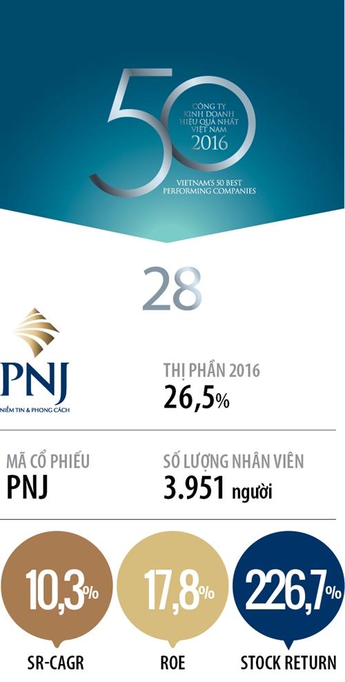 Top 50 2017: Cong ty Co phan Vang bac Da quy Phu Nhuan