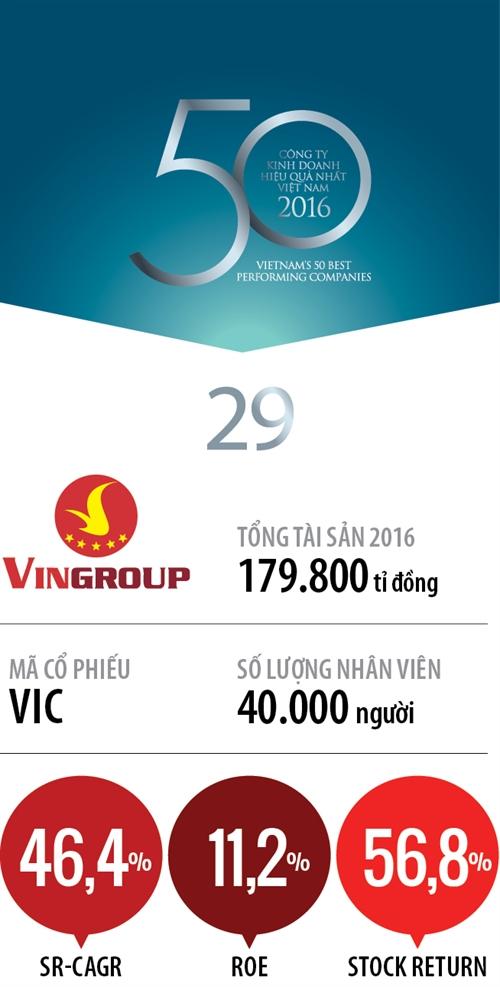 Top 50 2017: Cong ty Co phan Tap doan Vingroup