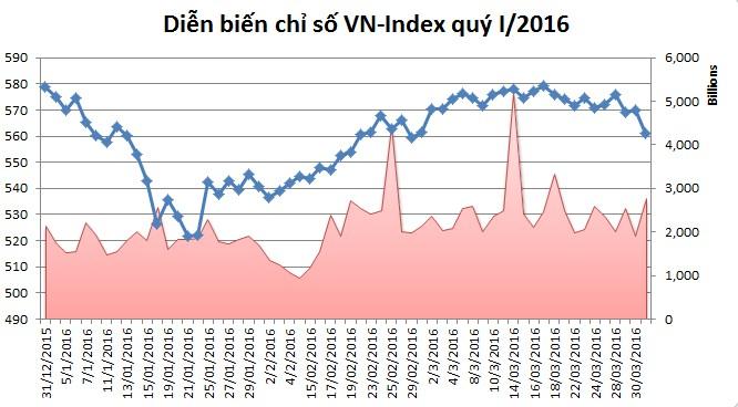 Quý I/2016: TTCK Việt Nam hồi phục kém so với các thị trường Đông Nam Á