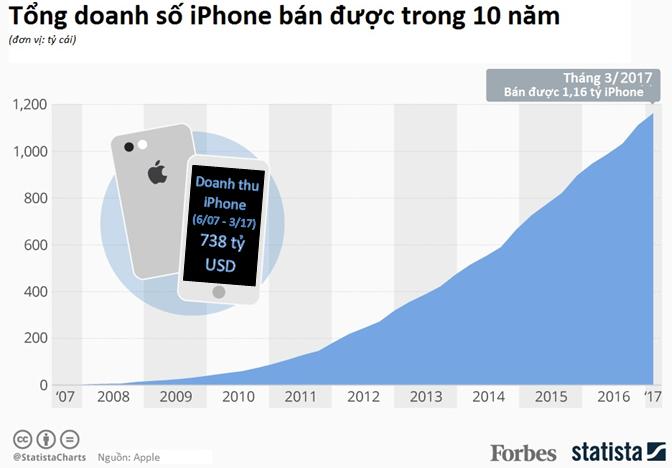 Apple bán được 1,2 tỷ iPhone trong 10 năm
