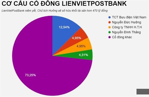 Sau khi Him Lam thoai von, LienVietPostBank len san