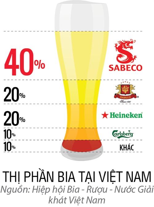 Top 50 2017: Tong Cong ty Co phan Bia - Ruou - Nuoc giai khat Sai Gon