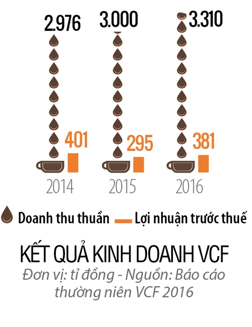 Top 50 2017: Cong ty Co phan VinaCafe Bien Hoa