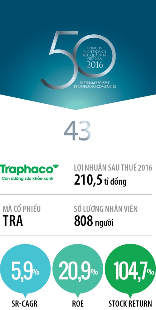 Top 50 2017: Cong ty Co phan Traphaco