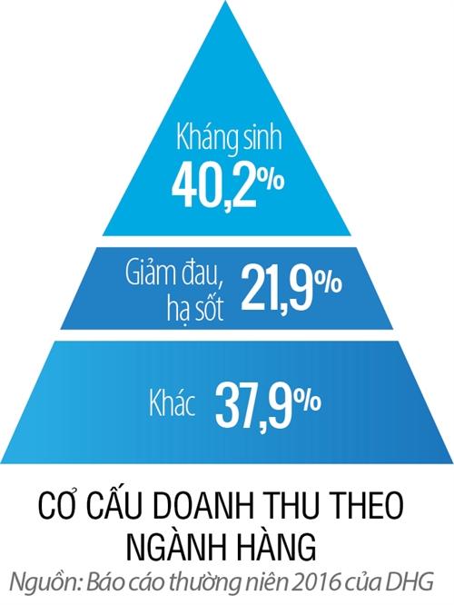 Top 50 2017: Cong ty Co phan Duoc Hau Giang