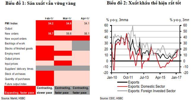 HSBC: Lạm phát đang dần hạ nhiệt, kinh tế Việt Nam có nhiều dấu hiệu tích cực