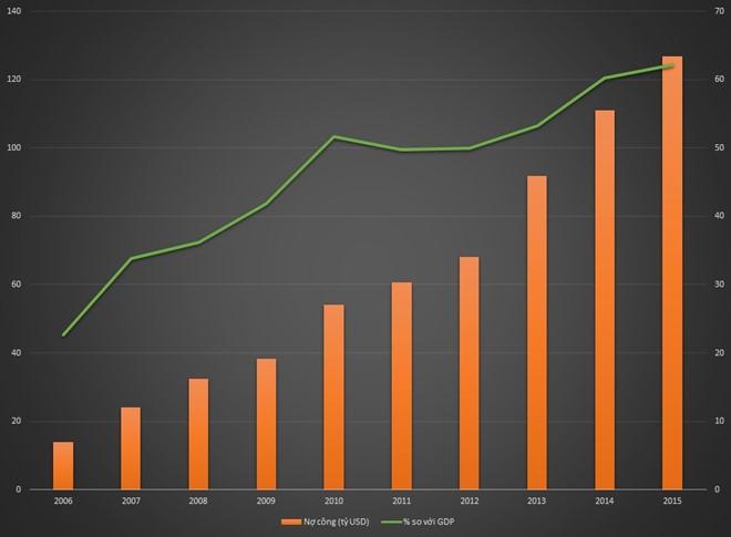 10 năm, mỗi người Việt gánh thêm hơn 25 triệu đồng tiền nợ