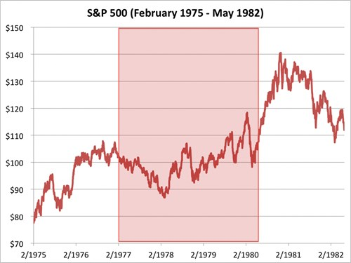 chi so s&p 500 tu thang 12/1963 den 12/1968.nguon: bloombeg, business insider