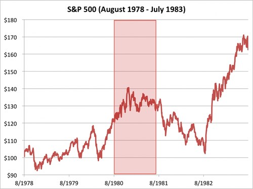 chi so s&p 500 tu thang 8/1978 den 7/1983. nguon: bloomberg