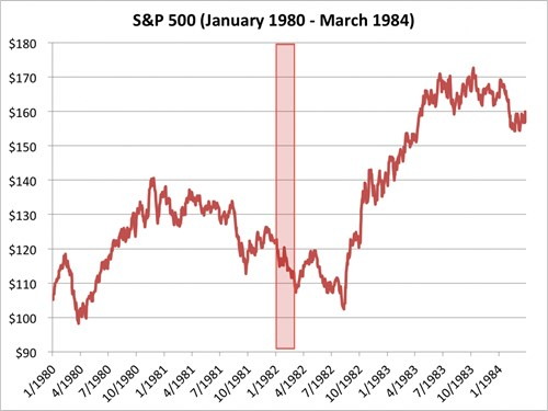 chi so s&p 500 tu thang 1/1980 den 3/1984. nguon: bloomberg