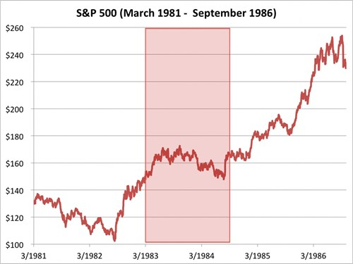 chi so s&p 500 tu thang 3/1981 den 9/1986. nguon: bloomberg
