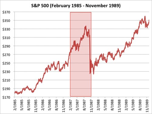 chi so s&p 500 tu thang 2/1985 den 11/1989. nguon: bloomberg