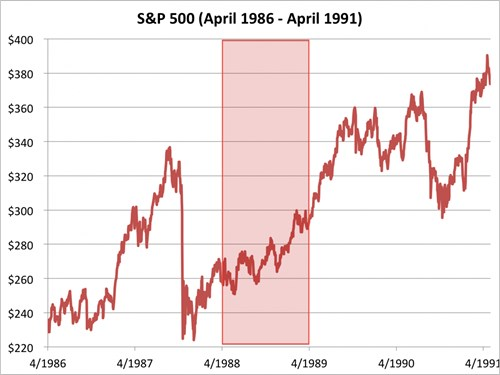 chi so s&p 500 tu thang 4/1986 den 4/1991. nguon: bloomberg