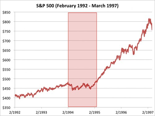 chi so s&p 500 tu thang 2/1992 den 3/1997. nguon: bloombeg