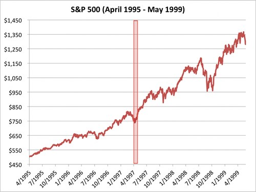 chi so s&p 500 tu thang 4/1995 den 5/1999. nguon: bloombeg