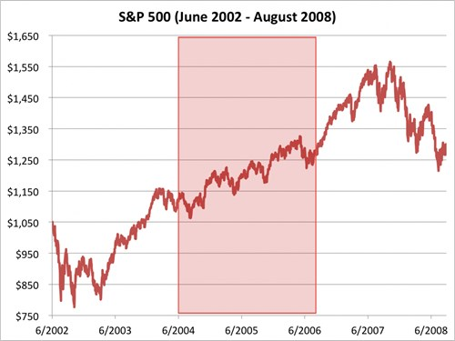 chi so s&p 500 tu thang 2/2002 den 8/2008. nguon: bloombeg