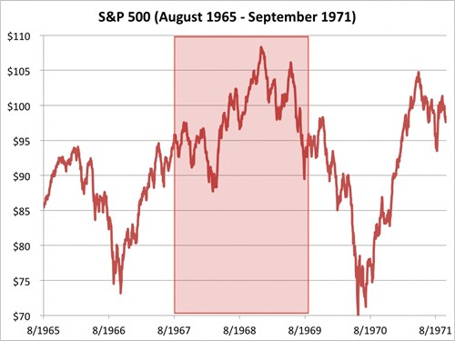 chi so s&p 500 tu thang 8/1965 den 9/1971. nguon: bloomberg