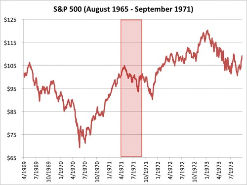 chi so s&p 500 tu thang 4/1969 den 7/1973. nguon: bloombeg