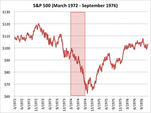chi so s&p 500 tu thang 3/1972 den 9/1976. nguon: bloombeg