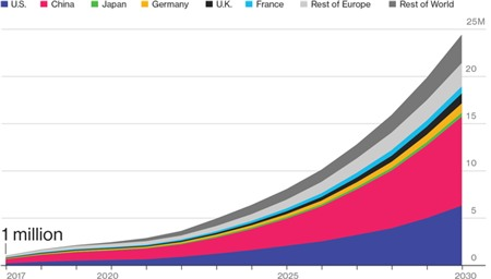 Doanh số xe điện được dự báo sẽ đạt 24,4 triệu vào năm 2030