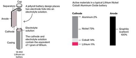 Lithium là một trong những nguyên liệu chủ chốt cho ắc quy
