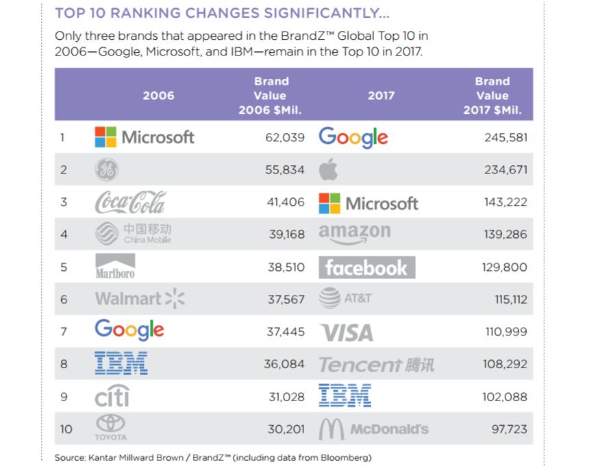 Giới công nghệ thống trị danh sách những thương hiệu giá trị nhất thế giới