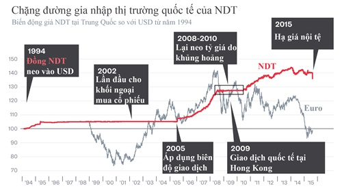 bien dong gia ndt tai thi truongtrung quoc so voi usd. anh:bloomberg.