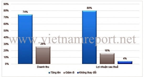 nguon:khao sat cac doanh nghiep tang truong va trien vong xuat sac nhat do vietnam report thuc hien thang 1/2016
