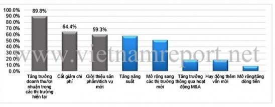 nguon: khao sat cac doanh nghiep tang truong va trien vong xuat sac nhat do vietnam report thuc hien thang 1/2016