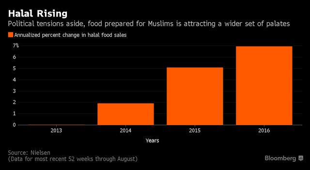 tang truong doanh thu do an halal trong 3 nam gan day.