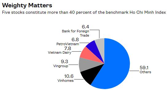 Bloomberg: Vì sao MSCI nên 'giữ' Việt Nam ở nhóm thị trường cận biên?