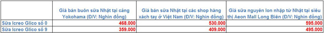bang so sanh gia sua icreo glico tai nhat, tai cac shop xach tay va tai aeon mall long bien viet nam