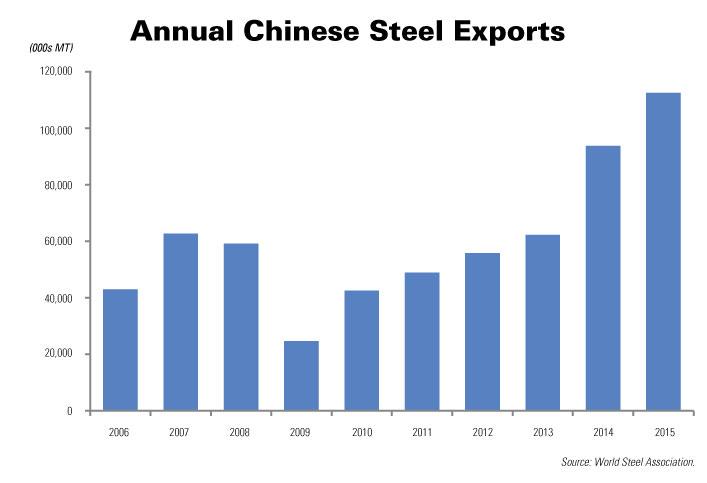 Cả thế giới quay lưng với thép Trung Quốc, Việt Nam không bảo hộ thì ngành thép chết!