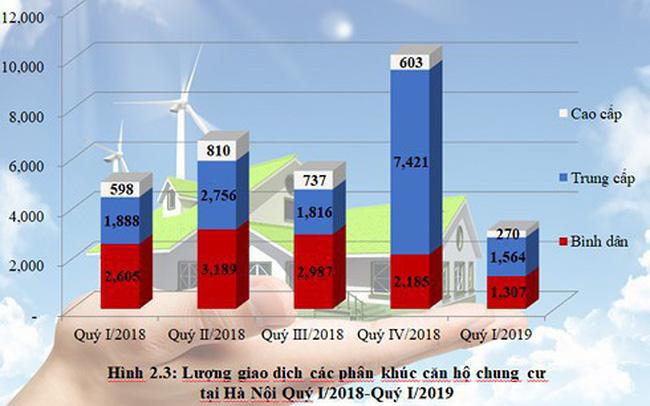 Toàn cảnh bức tranh thị trường bất động sản nhà ở 3 tháng đầu năm tại Hà Nội và TP.HCM