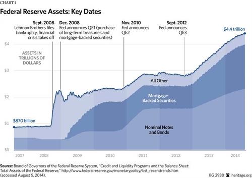 Fed sẽ thu hẹp bảng cân đối của mình tới mức nào?