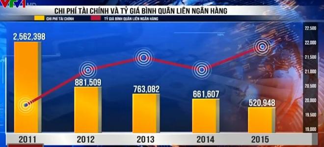 Tác động của thị trường tiền tệ đến doanh nghiệp Việt